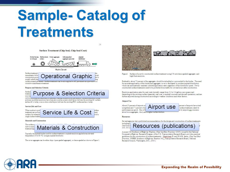 a Expanding the Realm of Possibility Sample- Catalog of Treatments Operational Graphic Purpose & Selection Criteria Service Life & Cost Materials & Co