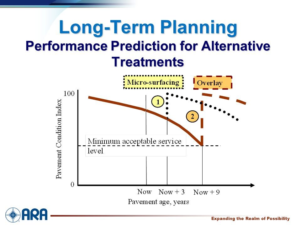 a Expanding the Realm of Possibility Long-Term Planning Performance Prediction for Alternative Treatments