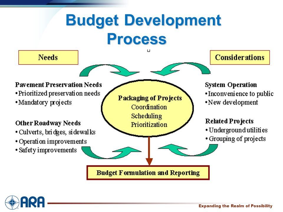 a Expanding the Realm of Possibility Budget Development Process Budget Development Process