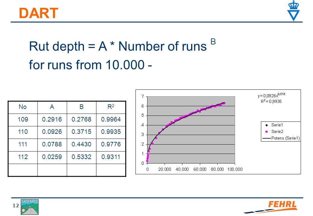 12 DART NoABR2R2 1090.29160.27680.9964 1100.09260.37150.9935 1110.07880.44300.9776 1120.02590.53320.9311 Rut depth = A * Number of runs B for runs from 10.000 -