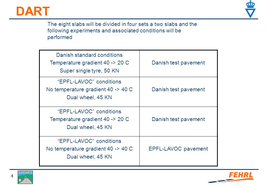 4 DART The eight slabs will be divided in four sets a two slabs and the following experiments and associated conditions will be performed Danish standard conditions Temperature gradient 40 -> 20 C Super single tyre, 50 KN Danish test pavement EPFL-LAVOC conditions No temperature gradient 40 -> 40 C Dual wheel, 45 KN Danish test pavement EPFL-LAVOC conditions Temperature gradient 40 -> 20 C Dual wheel, 45 KN Danish test pavement EPFL-LAVOC conditions No temperature gradient 40 -> 40 C Dual wheel, 45 KN EPFL-LAVOC pavement