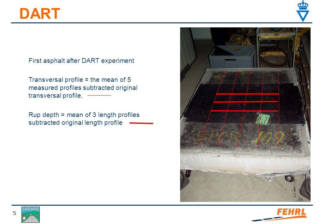 5 DART First asphalt after DART experiment Transversal profile = the mean of 5 measured profiles subtracted original transversal profile. Rup depth =