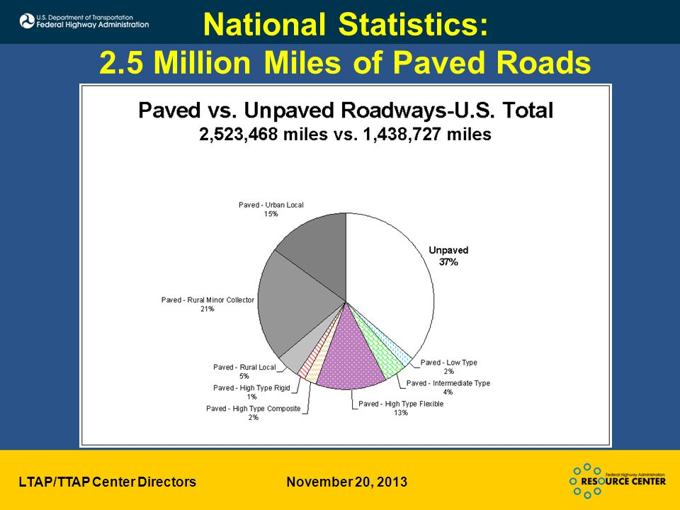 LTAP/TTAP Center Directors November 20, 2013 National Statistics: 2.5 Million Miles of Paved Roads