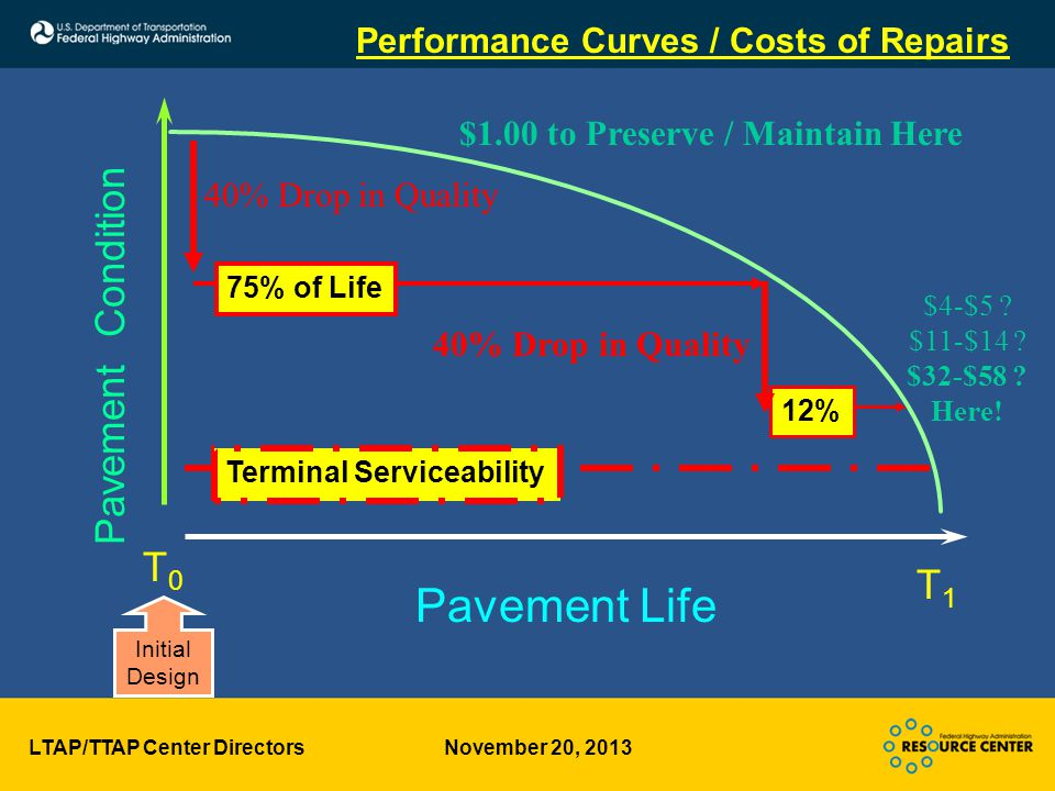 LTAP/TTAP Center Directors November 20, 2013 Pavement Condition Terminal Serviceability Pavement Life Performance Curves / Costs of Repairs T0T0 T1T1 Initial Design 75% of Life 12% 40% Drop in Quality $4-$5 .