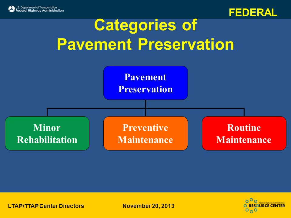LTAP/TTAP Center Directors November 20, 2013 Categories of Pavement Preservation Pavement Preservation Minor Rehabilitation Preventive Maintenance Routine Maintenance FEDERAL
