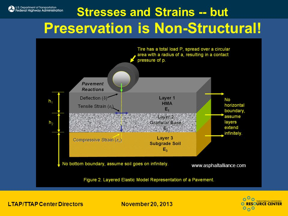 LTAP/TTAP Center Directors November 20, 2013 Stresses and Strains -- but Preservation is Non-Structural.