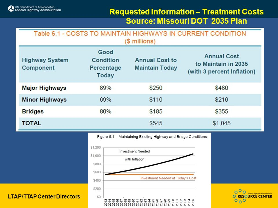 LTAP/TTAP Center Directors November 20, 2013 Requested Information – Treatment Costs Source: Missouri DOT 2035 Plan