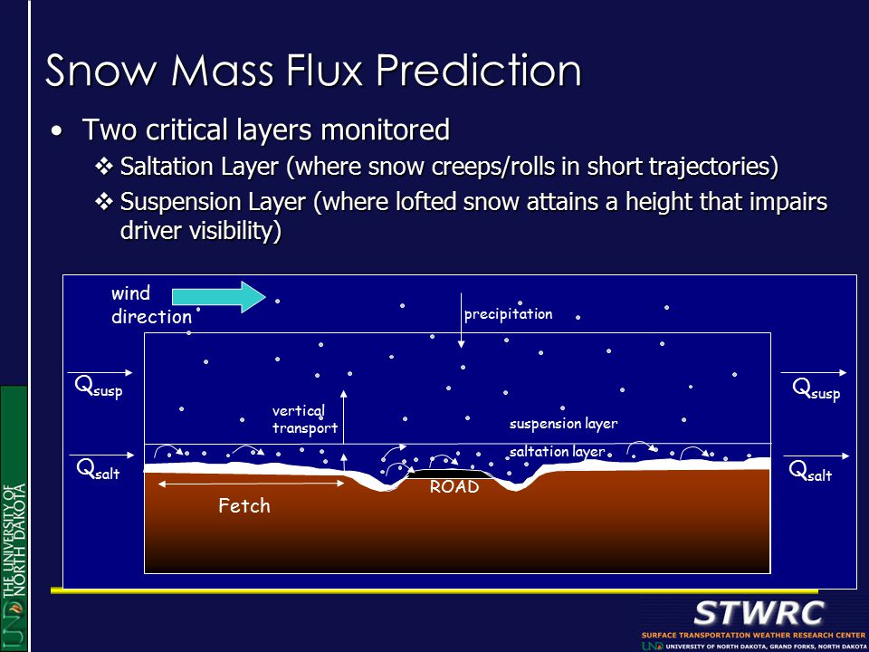 Snow Mass Flux Prediction Two critical layers monitoredTwo critical layers monitored  Saltation Layer (where snow creeps/rolls in short trajectories)  Suspension Layer (where lofted snow attains a height that impairs driver visibility) Q susp Q salt saltation layer suspension layer precipitation vertical transport Fetch wind direction ROAD