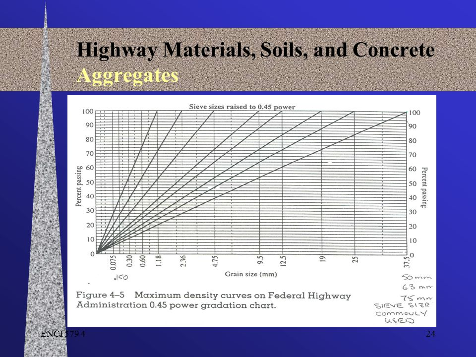 ENCI 579 424 Highway Materials, Soils, and Concrete Aggregates