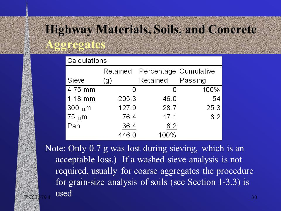 ENCI 579 430 Highway Materials, Soils, and Concrete Aggregates Note: Only 0.7 g was lost during sieving, which is an acceptable loss.) If a washed sie