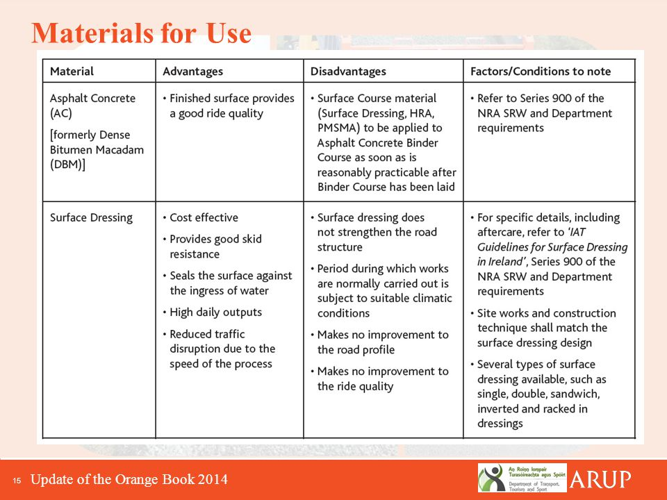 15 Materials for Use Update of the Orange Book 2014