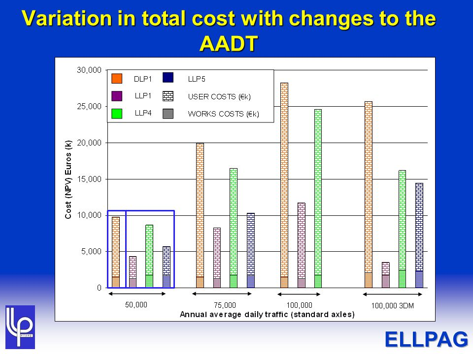 Variation in total cost with changes to the AADT