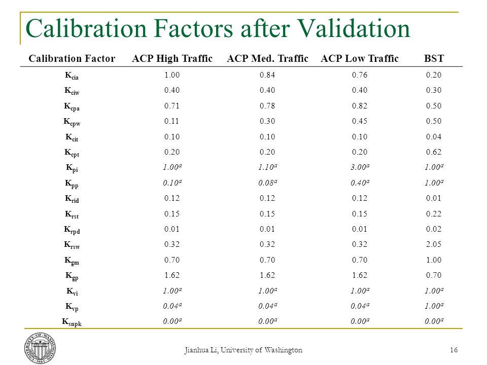 Jianhua Li, University of Washington 16 Calibration Factors after Validation Calibration FactorACP High TrafficACP Med.