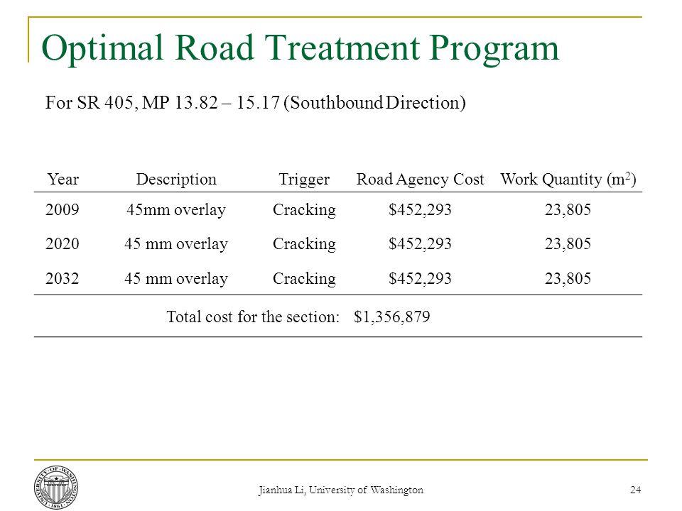 Jianhua Li, University of Washington 24 Optimal Road Treatment Program For SR 405, MP 13.82 – 15.17 (Southbound Direction) YearDescriptionTriggerRoad Agency CostWork Quantity (m 2 ) 200945mm overlayCracking$452,29323,805 202045 mm overlayCracking$452,29323,805 203245 mm overlayCracking$452,29323,805 Total cost for the section:$1,356,879
