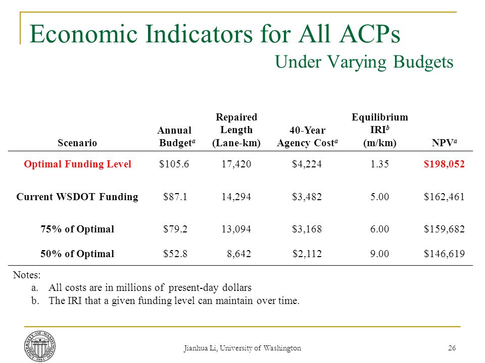 Jianhua Li, University of Washington 26 Economic Indicators for All ACPs Under Varying Budgets Scenario Annual Budget a Repaired Length (Lane-km) 40-Year Agency Cost a Equilibrium IRI b (m/km)NPV a Optimal Funding Level$105.617,420$4,2241.35$198,052 Current WSDOT Funding $87.114,294$3,4825.00$162,461 75% of Optimal $79.213,094$3,1686.00$159,682 50% of Optimal $52.8 8,642$2,1129.00$146,619 Notes: a.All costs are in millions of present-day dollars b.The IRI that a given funding level can maintain over time.