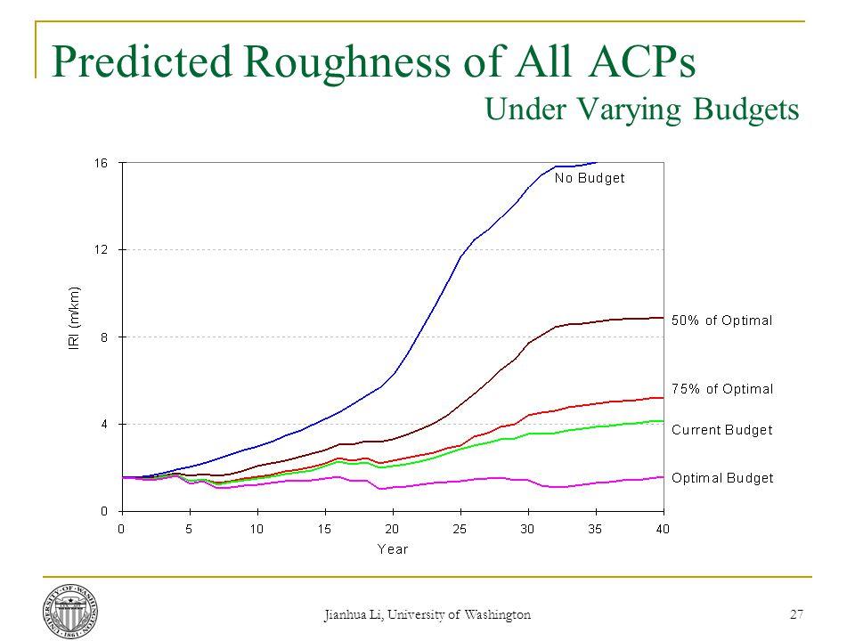 Jianhua Li, University of Washington 27 Predicted Roughness of All ACPs Under Varying Budgets
