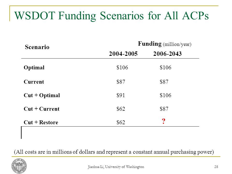 Jianhua Li, University of Washington 28 WSDOT Funding Scenarios for All ACPs Scenario Funding (million/year) 2004-20052006-2043 Optimal$106 Current$87 Cut + Optimal$91$106 Cut + Current$62$87 Cut + Restore $62 .