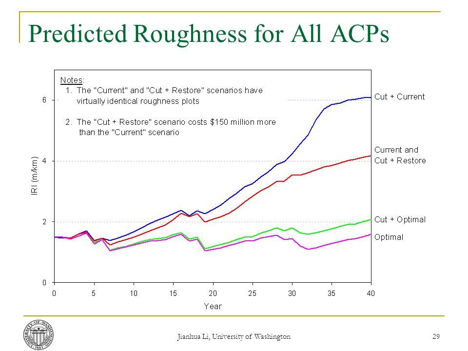 Jianhua Li, University of Washington 29 Predicted Roughness for All ACPs
