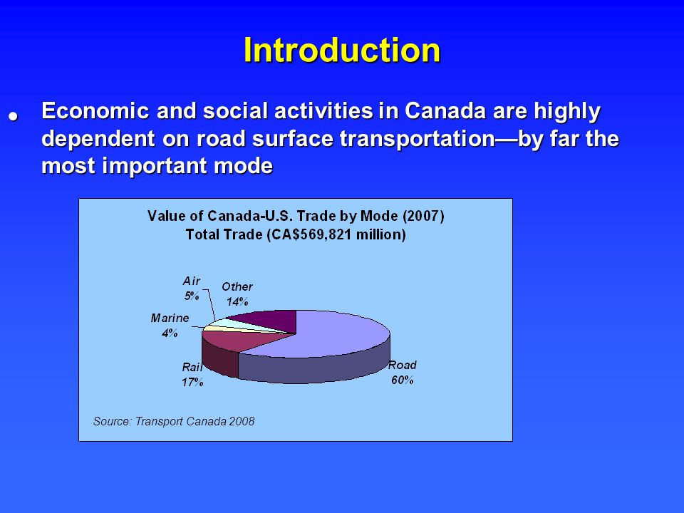 Introduction Economic and social activities in Canada are highly dependent on road surface transportation—by far the most important mode Economic and social activities in Canada are highly dependent on road surface transportation—by far the most important mode Source: Transport Canada 2008