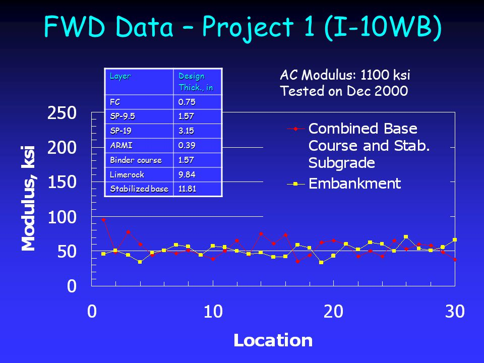 FWD Data – Project 1 (I-10WB) AC Modulus: 1100 ksi Tested on Dec 2000LayerDesign Thick., in FC0.75 SP-9.51.57 SP-193.15 ARMI0.39 Binder course 1.57 Li