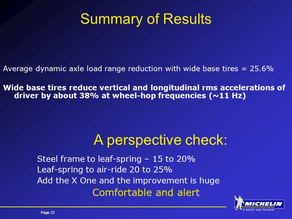 Page 33 Summary of Results Average dynamic axle load range reduction with wide base tires = 25.6% Wide base tires reduce vertical and longitudinal rms accelerations of driver by about 38% at wheel-hop frequencies (~11 Hz) Steel frame to leaf-spring – 15 to 20% Leaf-spring to air-ride 20 to 25% Add the X One and the improvement is huge Comfortable and alert A perspective check: