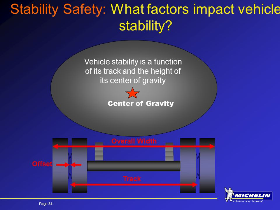 Page 34 Track Overall Width Offset Center of Gravity Vehicle stability is a function of its track and the height of its center of gravity Stability Safety: What factors impact vehicle stability?