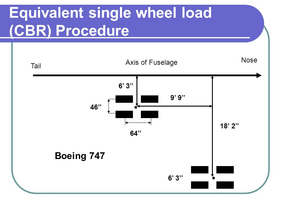 Equivalent single wheel load (CBR) Procedure Tail Nose Axis of Fuselage 6' 3'' 46'' 64'' 6' 3'' 18' 2'' 9' 9'' Boeing 747