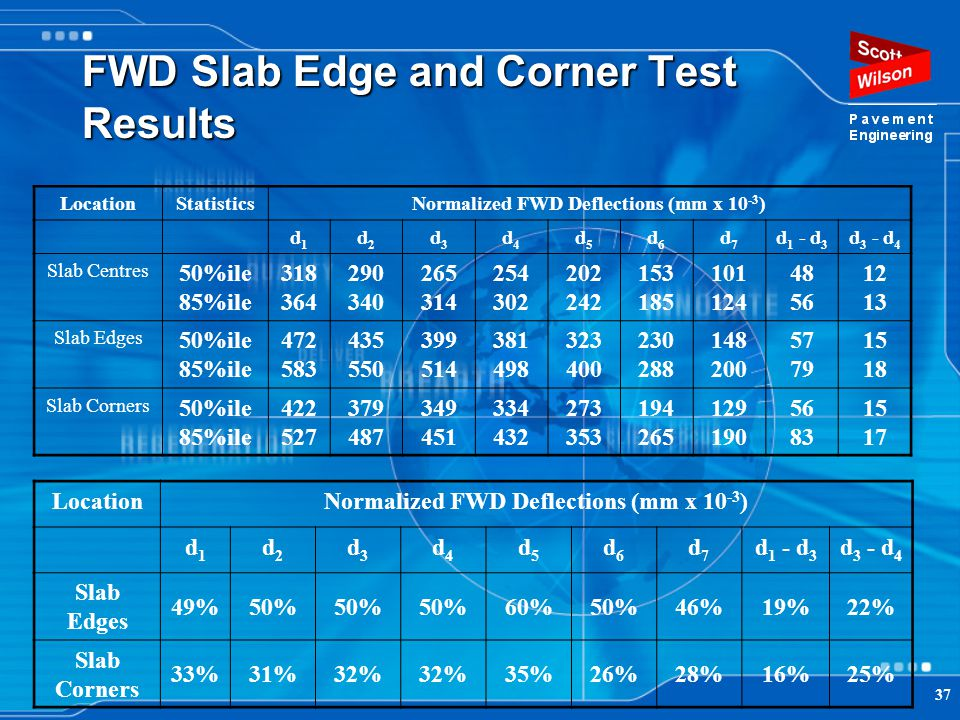 37 FWD Slab Edge and Corner Test Results LocationStatisticsNormalized FWD Deflections (mm x 10 -3 ) d1d1 d2d2 d3d3 d4d4 d5d5 d6d6 d7d7 d 1 - d 3 d 3 -