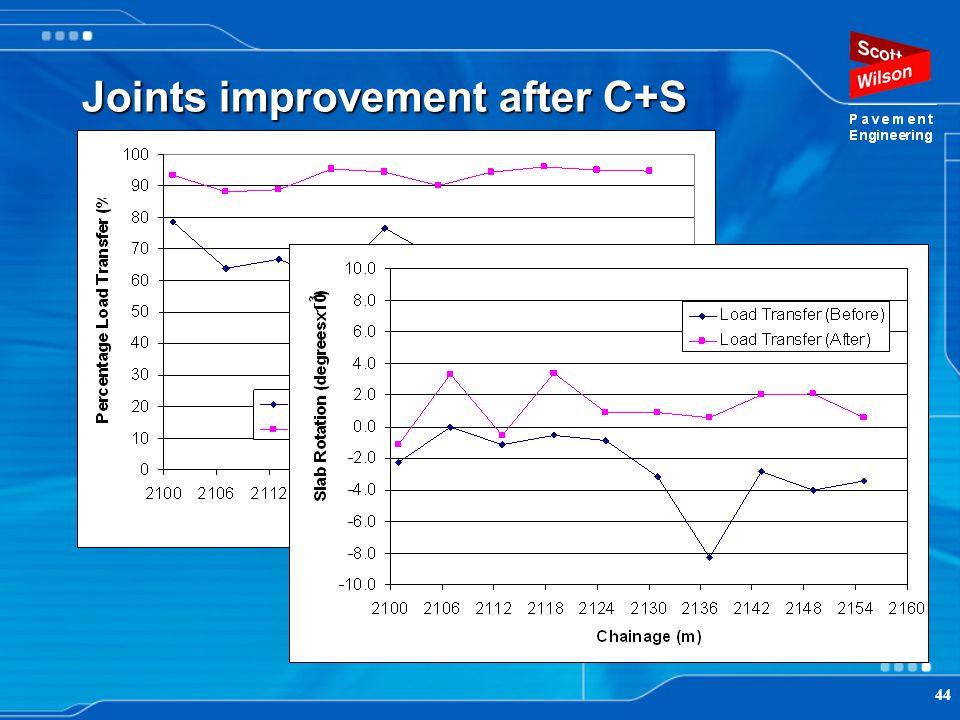 44 Joints improvement after C+S