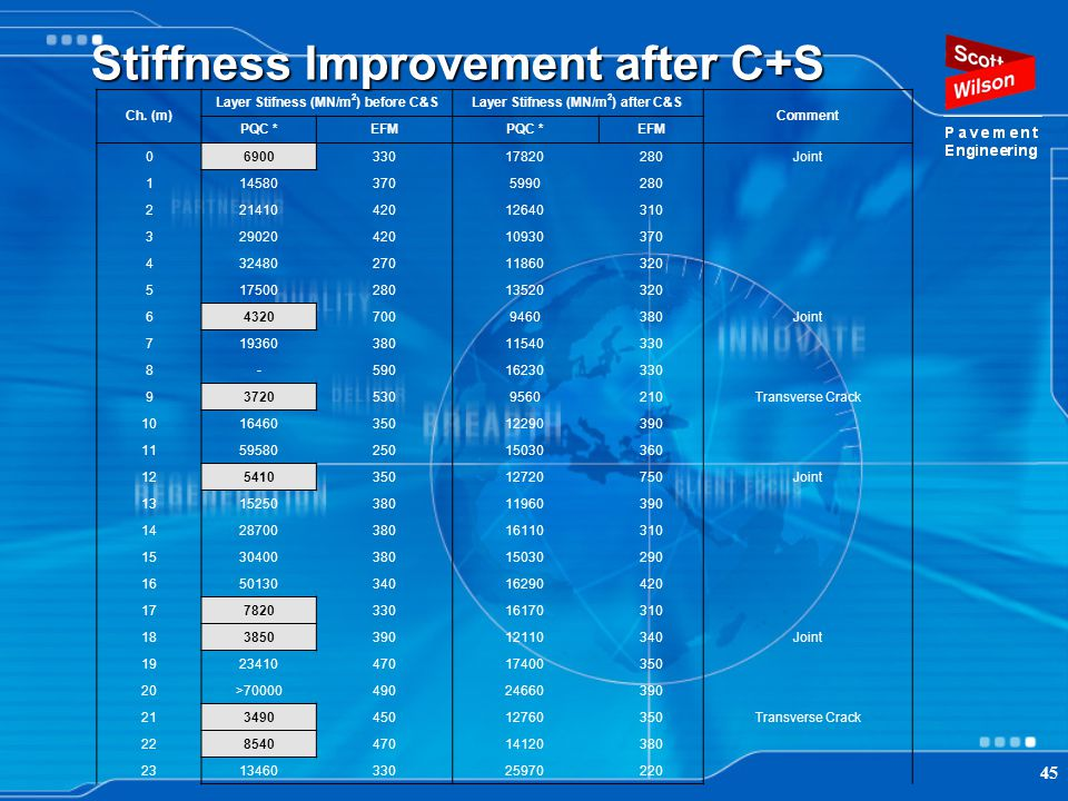 45 Stiffness Improvement after C+S Ch. (m) Layer Stifness (MN/m 2 ) before C&SLayer Stifness (MN/m 2 ) after C&S Comment PQC *EFMPQC *EFM 069003301782
