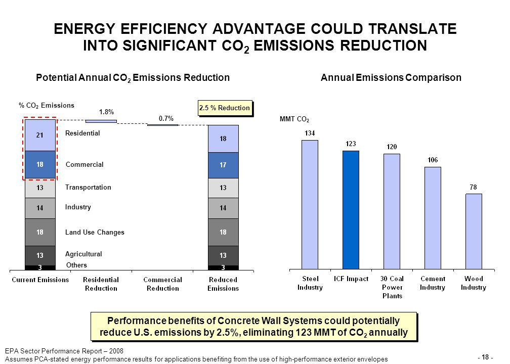 - 18 - ENERGY EFFICIENCY ADVANTAGE COULD TRANSLATE INTO SIGNIFICANT CO 2 EMISSIONS REDUCTION % CO 2 Emissions Potential Annual CO 2 Emissions Reduction 2.5 % Reduction Performance benefits of Concrete Wall Systems could potentially reduce U.S.