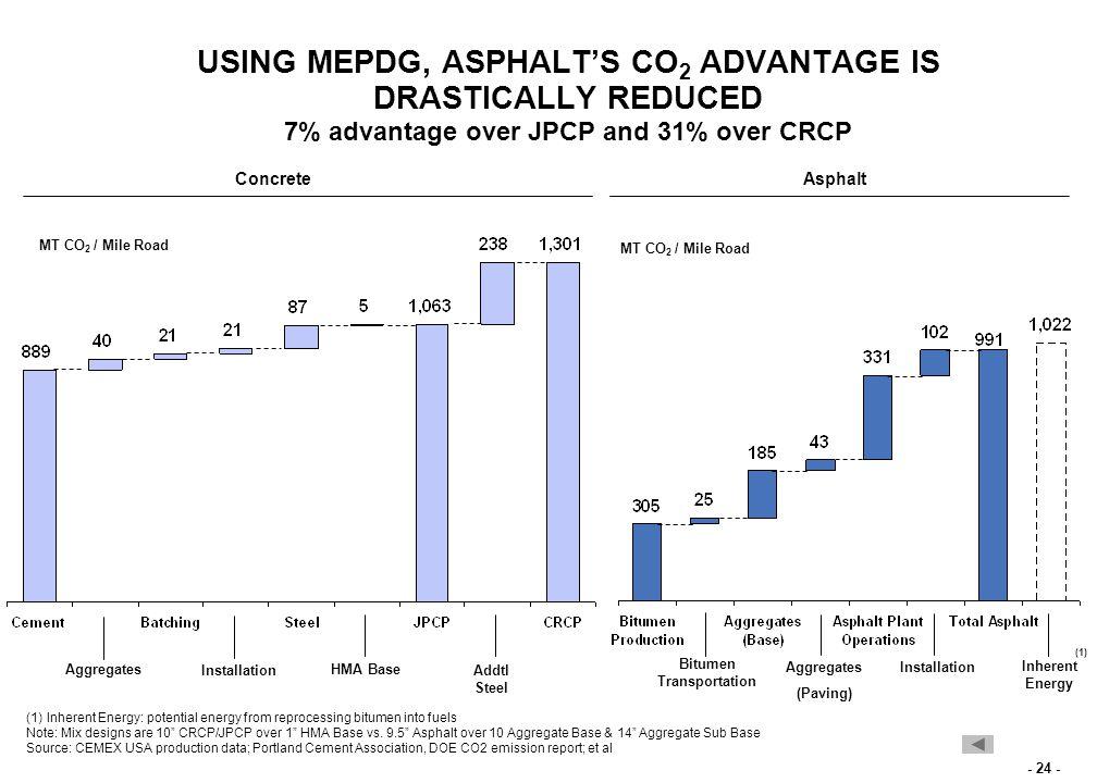 - 24 - USING MEPDG, ASPHALT'S CO 2 ADVANTAGE IS DRASTICALLY REDUCED 7% advantage over JPCP and 31% over CRCP ConcreteAsphalt Aggregates Installation HMA Base Addtl Steel Aggregates (Paving) Bitumen Transportation Installation MT CO 2 / Mile Road Inherent Energy (1)Inherent Energy: potential energy from reprocessing bitumen into fuels Note: Mix designs are 10 CRCP/JPCP over 1 HMA Base vs.