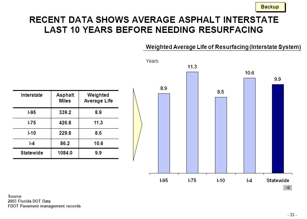 - 33 - RECENT DATA SHOWS AVERAGE ASPHALT INTERSTATE LAST 10 YEARS BEFORE NEEDING RESURFACING Source 2003 Florida DOT Data FDOT Pavement management records InterstateAsphalt Miles Weighted Average Life I-95339.28.9 I-75426.811.3 I-10229.88.5 I-486.210.6 Statewide1084.09.9 Weighted Average Life of Resurfacing (Interstate System) Years Backup