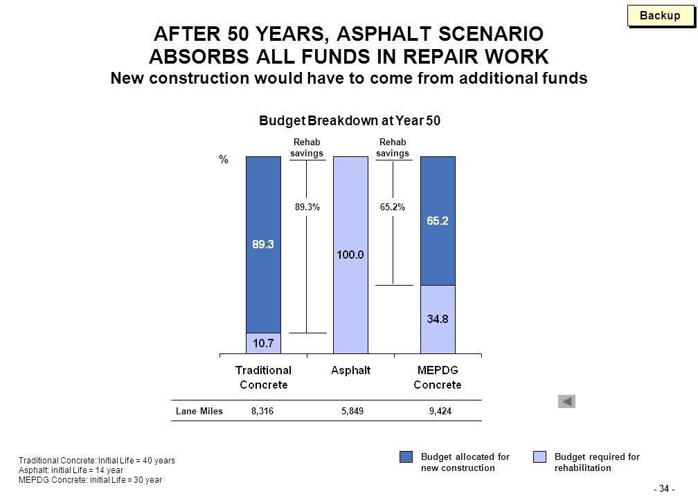 - 34 - Rehab savings AFTER 50 YEARS, ASPHALT SCENARIO ABSORBS ALL FUNDS IN REPAIR WORK New construction would have to come from additional funds % 65.2% Budget Breakdown at Year 50 89.3% Rehab savings Traditional Concrete: Initial Life = 40 years Asphalt: initial Life = 14 year MEPDG Concrete: initial Life = 30 year Budget required for rehabilitation Budget allocated for new construction 8,316Lane Miles5,8499,424 Backup