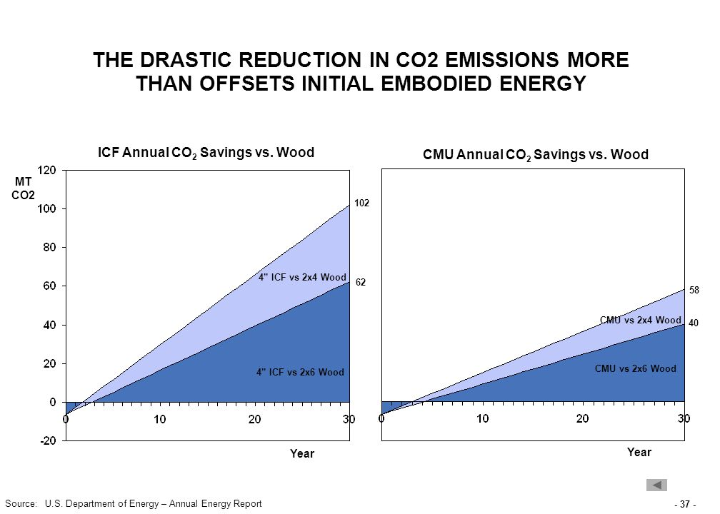 - 37 - THE DRASTIC REDUCTION IN CO2 EMISSIONS MORE THAN OFFSETS INITIAL EMBODIED ENERGY ICF Annual CO 2 Savings vs.