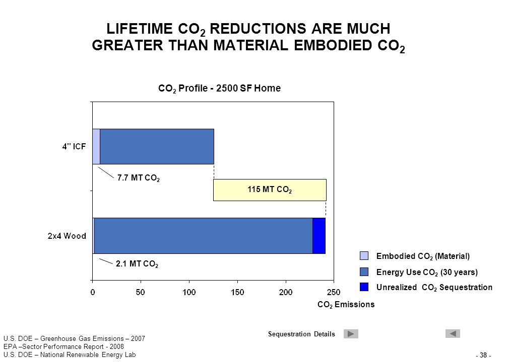 - 38 - LIFETIME CO 2 REDUCTIONS ARE MUCH GREATER THAN MATERIAL EMBODIED CO 2 U.S.