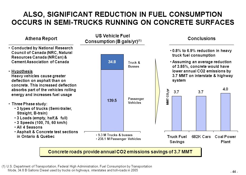 - 44 - ALSO, SIGNIFICANT REDUCTION IN FUEL CONSUMPTION OCCURS IN SEMI-TRUCKS RUNNING ON CONCRETE SURFACES Athena Report US Vehicle Fuel Consumption (B gals/yr) (1) Conclusions Truck & Busses 9.3 M Trucks & busses 238.1 M Passenger Vehicles 0.8% to 6.9% reduction in heavy truck fuel consumption Assuming an average reduction of 3.85%, concrete would have lower annual CO2 emissions by 3.7 MMT on interstate & highway system Conducted by National Research Council of Canada (NRC, Natural Resources Canada (NRCan) & Cement Association of Canada Hypothesis Heavy vehicles cause greater deflection on asphalt than on concrete.
