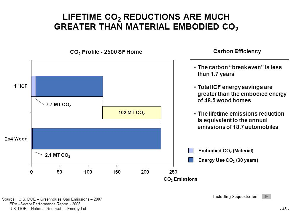- 45 - LIFETIME CO 2 REDUCTIONS ARE MUCH GREATER THAN MATERIAL EMBODIED CO 2 CO 2 Emissions CO 2 Profile - 2500 SF Home Embodied CO 2 (Material) Energy Use CO 2 (30 years) Carbon Efficiency The carbon break even is less than 1.7 years Total ICF energy savings are greater than the embodied energy of 48.5 wood homes The lifetime emissions reduction is equivalent to the annual emissions of 18.7 automobiles 102 MT CO 2 7.7 MT CO 2 2.1 MT CO 2 Including Sequestration Source: U.S.