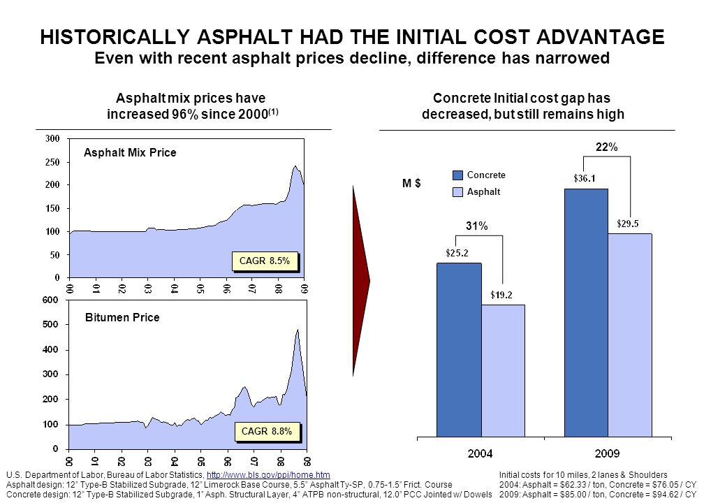 - 6 - HISTORICALLY ASPHALT HAD THE INITIAL COST ADVANTAGE Even with recent asphalt prices decline, difference has narrowed Asphalt mix prices have increased 96% since 2000 (1) CAGR 8.5% Asphalt Mix Price Concrete Initial cost gap has decreased, but still remains high CAGR 8.8% Bitumen Price 31% 22% Concrete Asphalt M $ U.S.