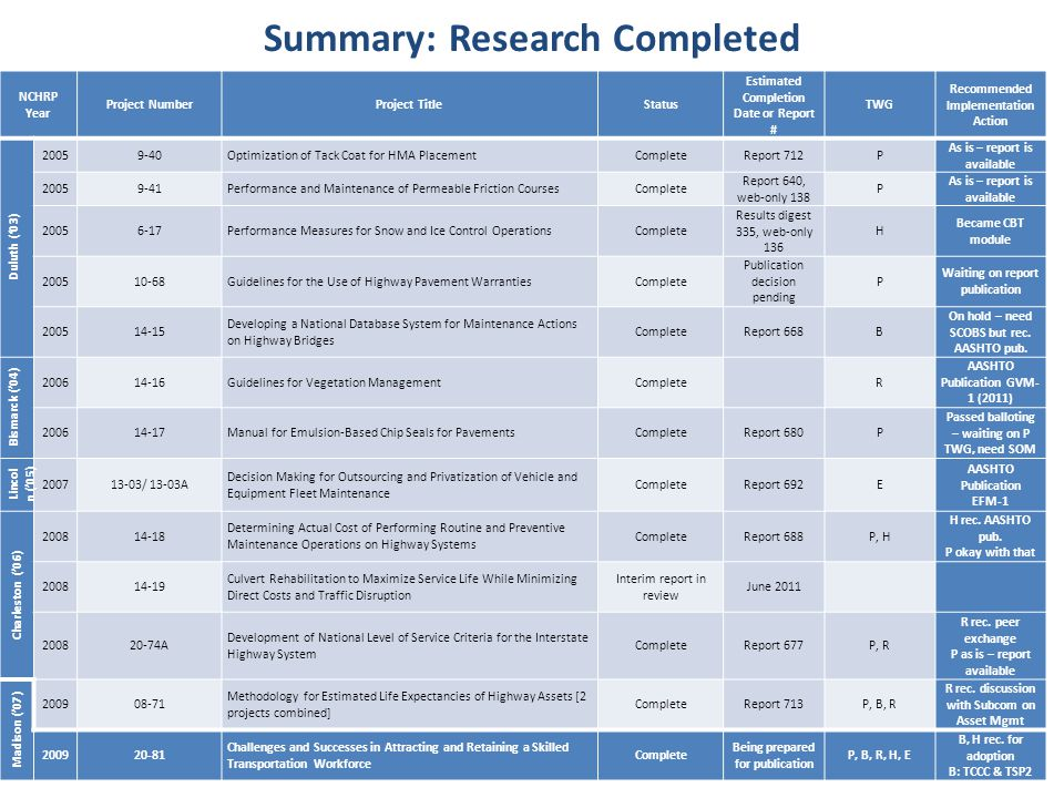 Summary: Research Completed NCHRP Year Project NumberProject TitleStatus Estimated Completion Date or Report # TWG Recommended Implementation Action Duluth ('03) 20059-40Optimization of Tack Coat for HMA PlacementCompleteReport 712P As is – report is available 20059-41Performance and Maintenance of Permeable Friction CoursesComplete Report 640, web-only 138 P As is – report is available 20056-17Performance Measures for Snow and Ice Control OperationsComplete Results digest 335, web-only 136 H Became CBT module 200510-68Guidelines for the Use of Highway Pavement WarrantiesComplete Publication decision pending P Waiting on report publication 200514-15 Developing a National Database System for Maintenance Actions on Highway Bridges CompleteReport 668B On hold – need SCOBS but rec.