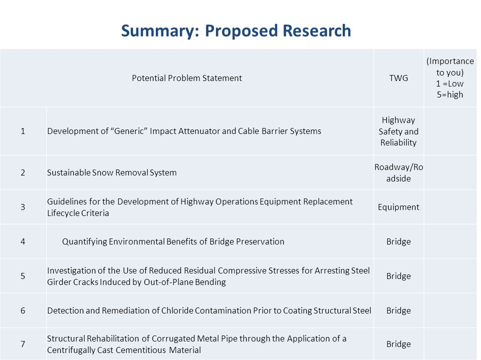 Summary: Proposed Research Potential Problem StatementTWG (Importance to you) 1 =Low 5=high 1Development of Generic Impact Attenuator and Cable Barrier Systems Highway Safety and Reliability 2Sustainable Snow Removal System Roadway/Ro adside 3 Guidelines for the Development of Highway Operations Equipment Replacement Lifecycle Criteria Equipment 4Quantifying Environmental Benefits of Bridge PreservationBridge 5 Investigation of the Use of Reduced Residual Compressive Stresses for Arresting Steel Girder Cracks Induced by Out-of-Plane Bending Bridge 6Detection and Remediation of Chloride Contamination Prior to Coating Structural SteelBridge 7 Structural Rehabilitation of Corrugated Metal Pipe through the Application of a Centrifugally Cast Cementitious Material Bridge