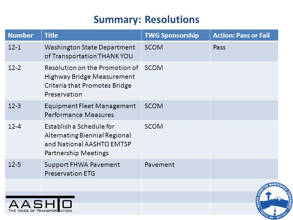 Summary: Resolutions NumberTitleTWG SponsorshipAction: Pass or Fail 12-1Washington State Department of Transportation THANK YOU SCOMPass 12-2Resolution on the Promotion of Highway Bridge Measurement Criteria that Promotes Bridge Preservation SCOM 12-3Equipment Fleet Management Performance Measures SCOM 12-4Establish a Schedule for Alternating Biennial Regional and National AASHTO EMTSP Partnership Meetings SCOM 12-5Support FHWA Pavement Preservation ETG Pavement