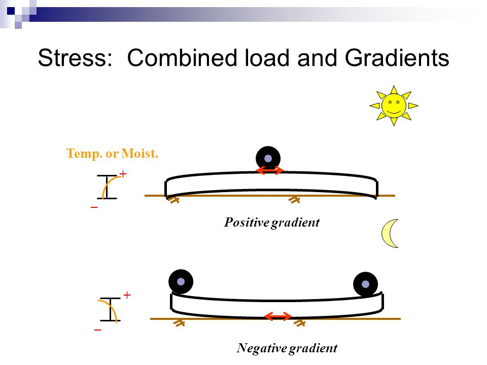 Temp. or Moist. + _ Positive gradient + _ Negative gradient Stress: Combined load and Gradients