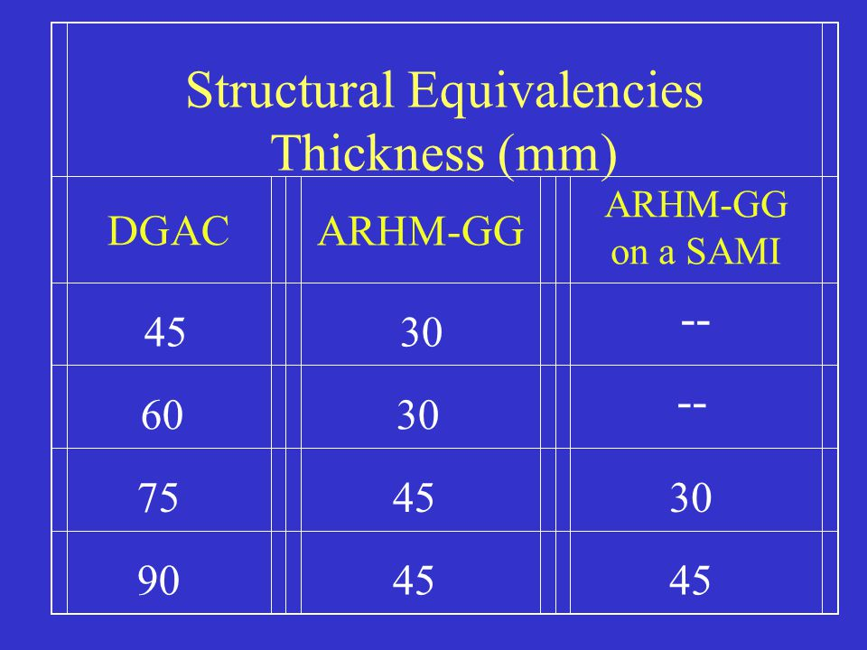 Structural Equivalencies Thickness (mm) DGACARHM-GG ARHM-GG on a SAMI 45 30 -- 60 30 -- 75 45 30 90 45 45