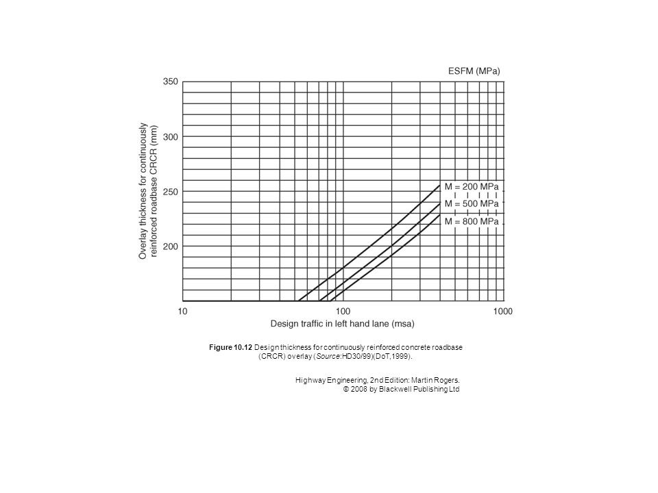 Figure 10.12 Design thickness for continuously reinforced concrete roadbase (CRCR) overlay (Source:HD30/99)(DoT,1999). Highway Engineering, 2nd Editio