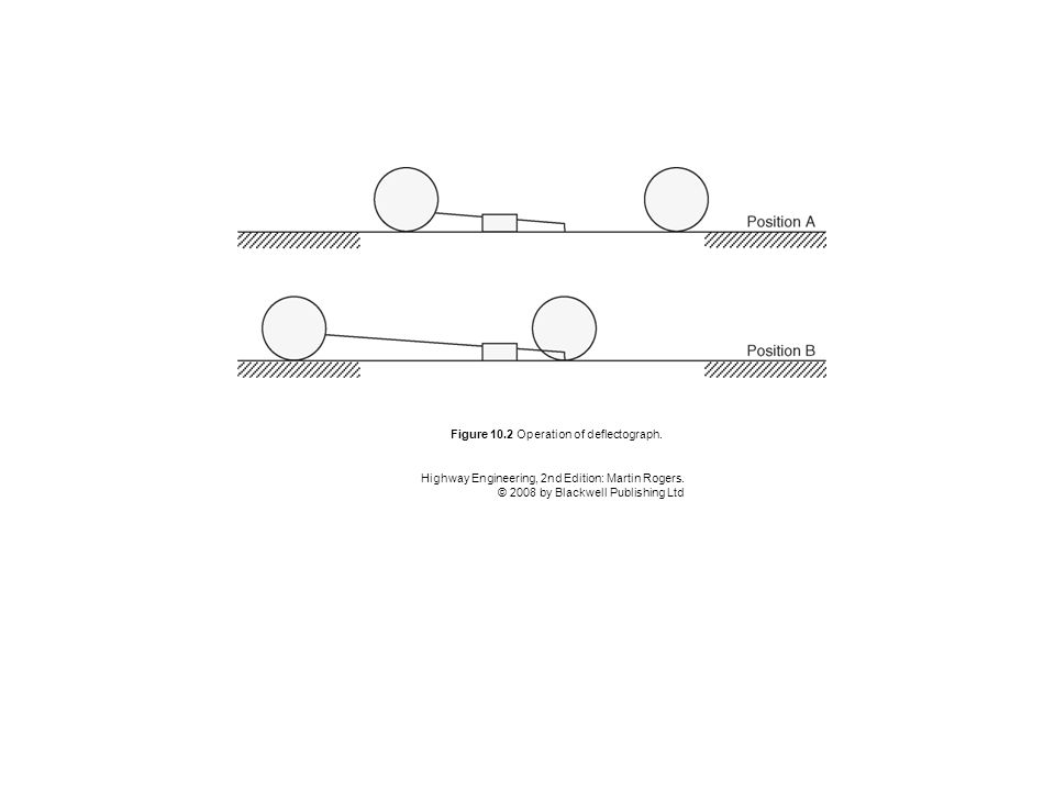 Figure 10.2 Operation of deflectograph. Highway Engineering, 2nd Edition: Martin Rogers. © 2008 by Blackwell Publishing Ltd