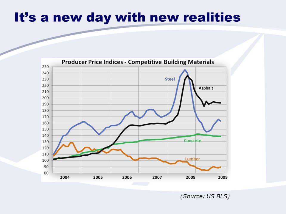 It's a new day with new realities (Source: US BLS)
