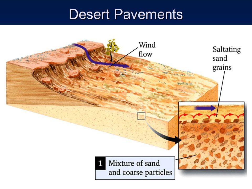 Desert Pavements
