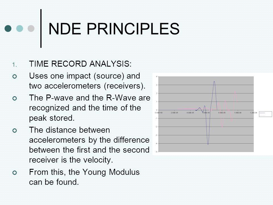 NDE PRINCIPLES 1.