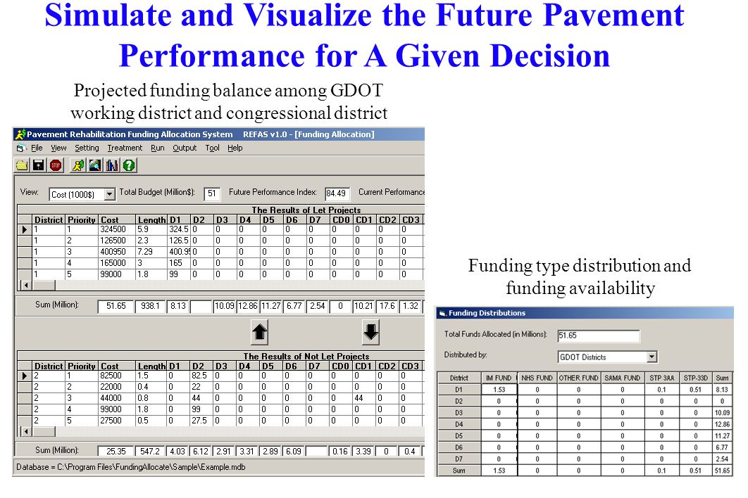 Projected funding balance among GDOT working district and congressional district Funding type distribution and funding availability Simulate and Visualize the Future Pavement Performance for A Given Decision